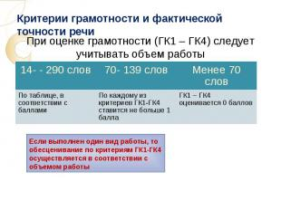 Критерии грамотности и фактической точности речи При оценке грамотности (ГК1 – Г