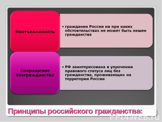 Неотъемлемостьгражданин России ни при каких обстоятельствах не может быть лишен гражданстваСокращение безгражданстваРФ заинтересована в упрочении правового статуса лиц без гражданства, проживающих на территории РоссииПринципы российского гражданства:
