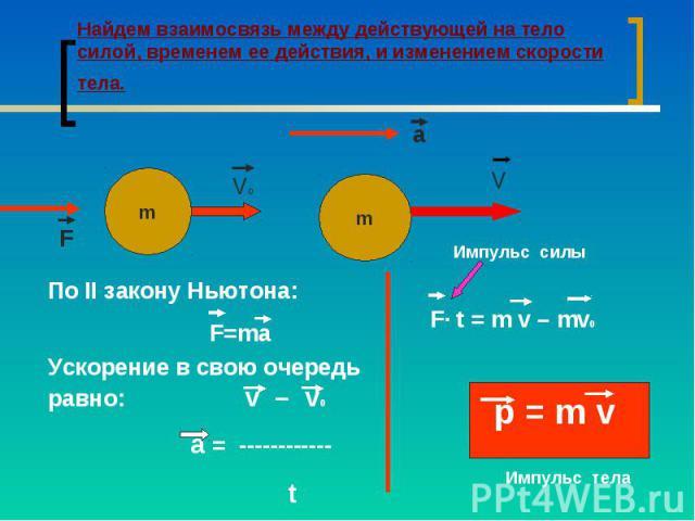 Найдем взаимосвязь между действующей на тело силой, временем ее действия, и изменением скорости тела. По II закону Ньютона: F=maУскорение в свою очередь равно: v – v0 а = ------------ t
