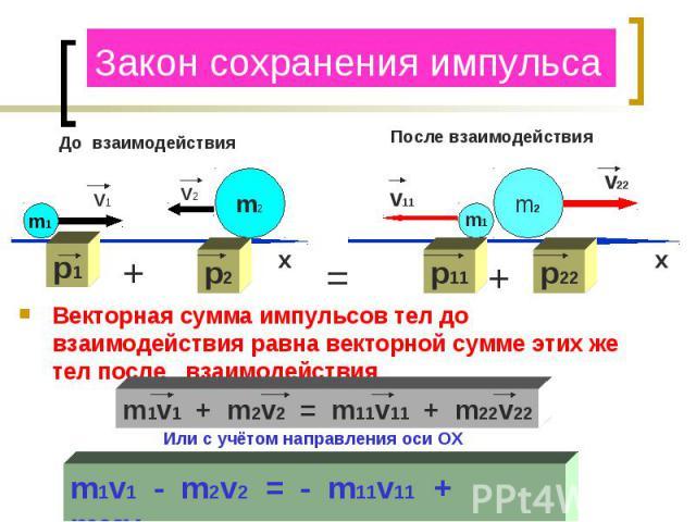 Закон сохранения импульса Векторная сумма импульсов тел до взаимодействия равна векторной сумме этих же тел после взаимодействия