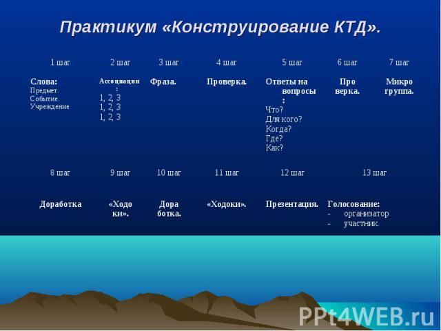 Практикум «Конструирование КТД».