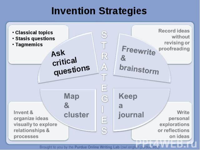 Invention Strategies AskcriticalquestionsMap &clusterFreewrite&brainstormKeep a journal