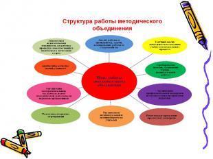Структура работы методического объединения
