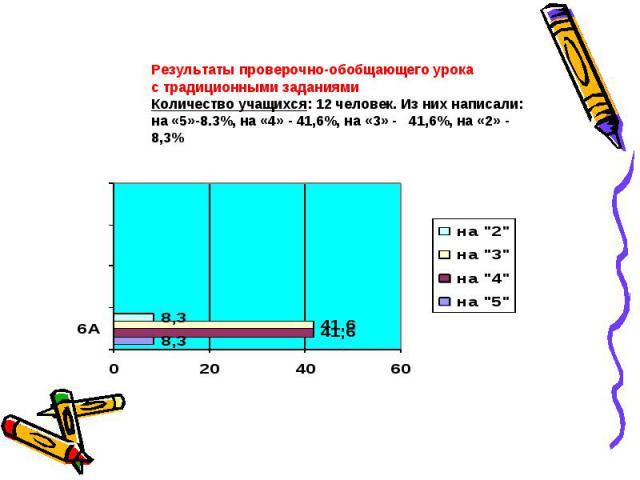 Результаты проверочно-обобщающего урокас традиционными заданиямиКоличество учащихся: 12 человек. Из них написали:на «5»-8.3%, на «4» - 41,6%, на «3» - 41,6%, на «2» - 8,3%