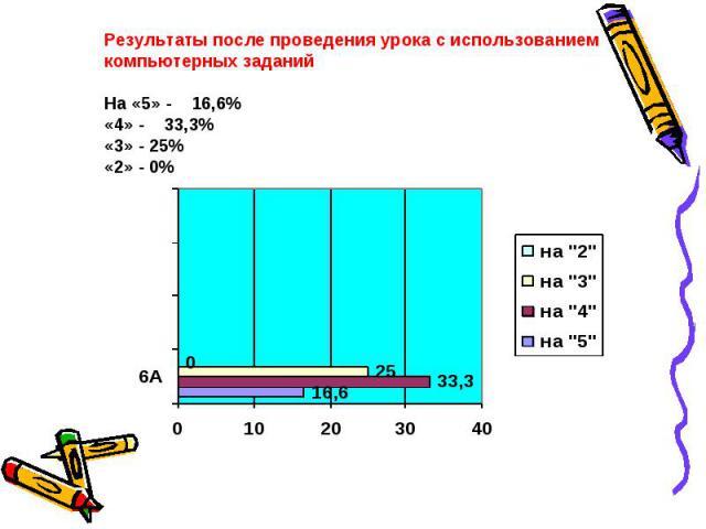 Результаты после проведения урока с использованием компьютерных заданийНа «5» - 16,6%«4» - 33,3%«3» - 25%«2» - 0%