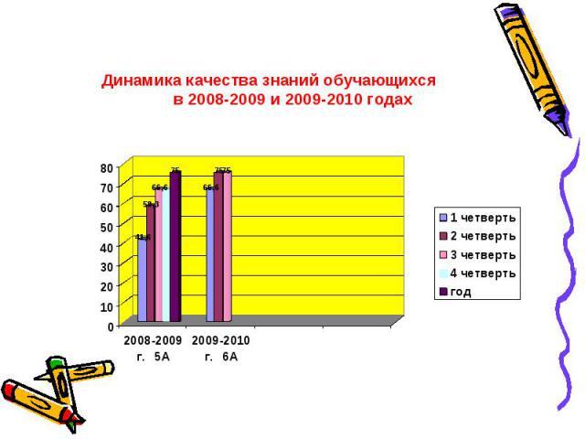 Динамика качества знаний обучающихся в 2008-2009 и 2009-2010 годах