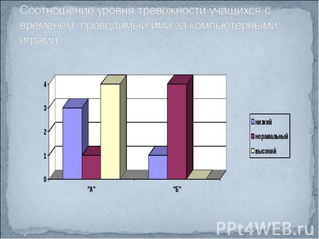Соотношение уровня тревожности учащихся с временем проводимый ими за компьютерными играми