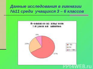 Данные исследования в гимназии №11 среди учащихся 3 – 6 классов