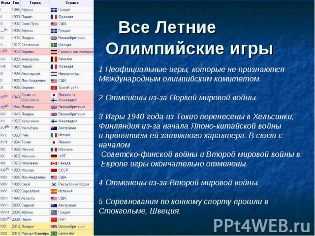 Все Летние Олимпийские игры 1 Неофициальные игры, которые не признаются Международным олимпийским комитетом.2 Отменены из-за Первой мировой войны.3 Игры 1940 года из Токио перенесены в Хельсинки, Финляндия из-за начала Японо-китайской войны и принят…