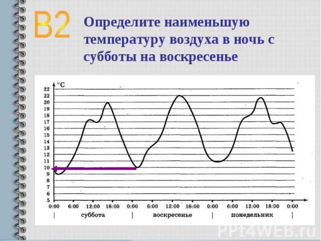 Определите наименьшую температуру воздуха в ночь с субботы на воскресенье