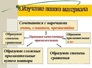 4.Изучение нового материалаПризнаки качественныхприлагательныхСочетаются с нареч