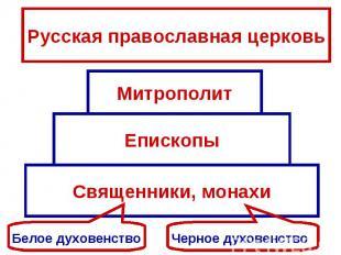 Русская православная церковьМитрополитЕпископыСвященники, монахиБелое духовенств