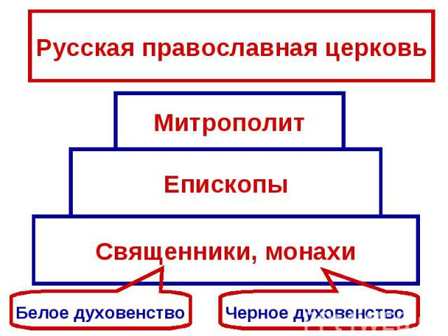 Русская православная церковьМитрополитЕпископыСвященники, монахиБелое духовенствоЧерное духовенство