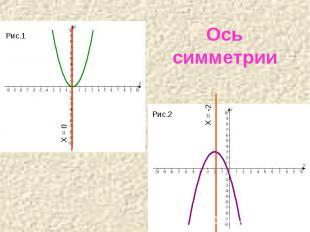 Ось симметрии