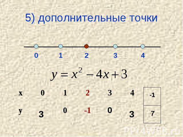 5) дополнительные точки