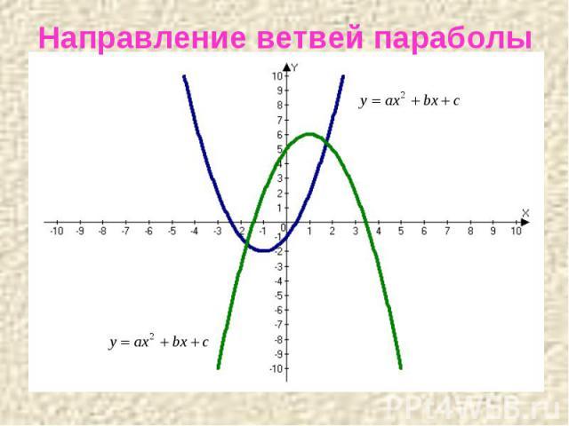 Направление ветвей параболы