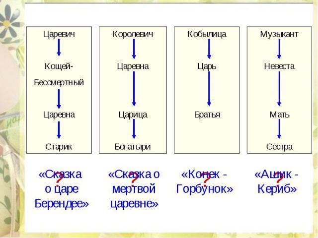 «Сказка о царе Берендее» «Сказка о мертвой царевне»«Конек - Горбунок»«Ашик - Кериб»