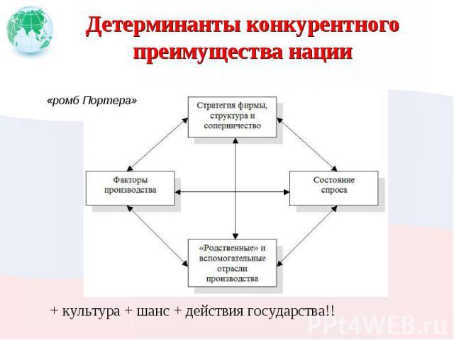 Детерминанты конкурентного преимущества нации + культура + шанс + действия государства!!