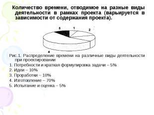 Количество времени, отводимое на разные виды деятельности в рамках проекта (варь