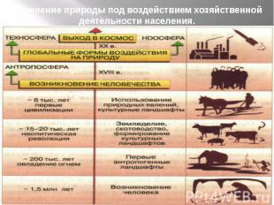 Изменение природы под воздействием хозяйственной деятельности населения. Во втор