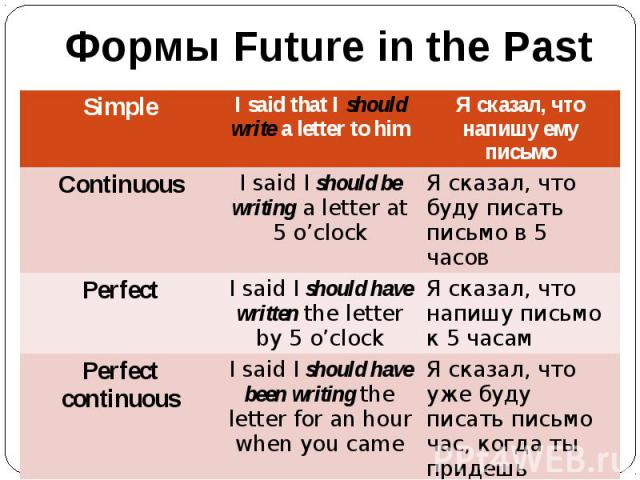 Формы Future in the Past