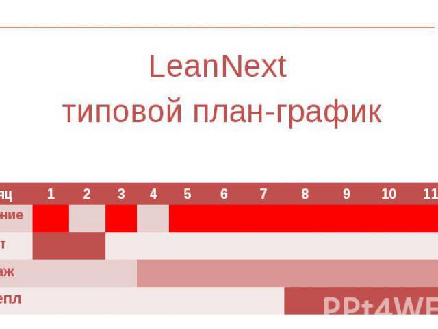 LeanNext LeanNext типовой план-график