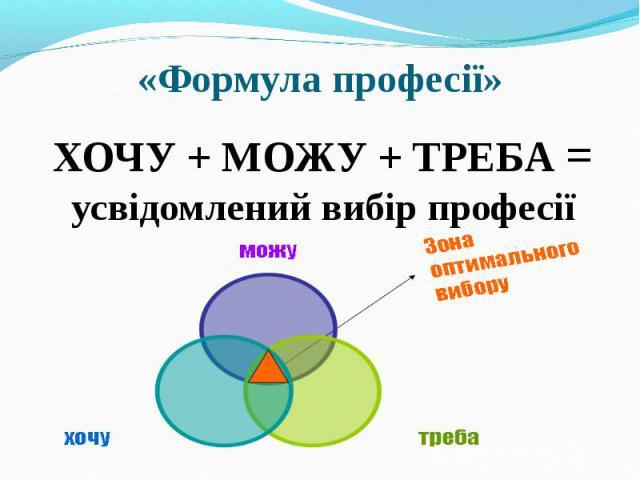 ХОЧУ + МОЖУ + ТРЕБА = усвідомлений вибір професії ХОЧУ + МОЖУ + ТРЕБА = усвідомлений вибір професії