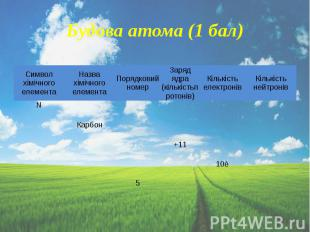Будова атома (1 бал)