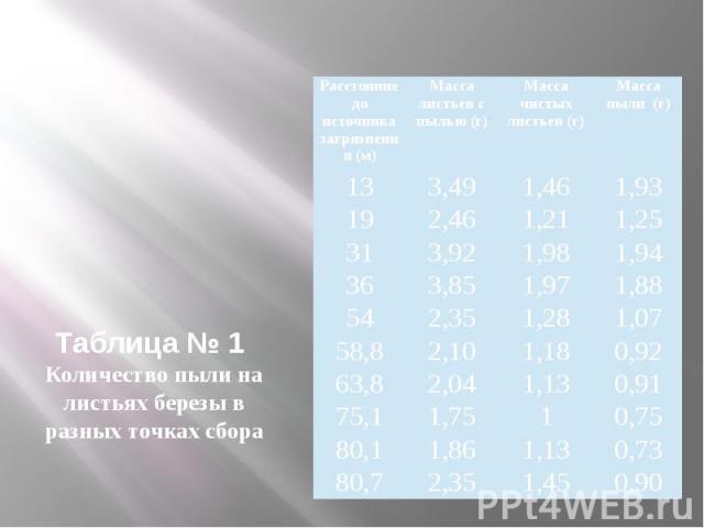 Таблица № 1 Количество пыли на листьях березы в разных точках сбора