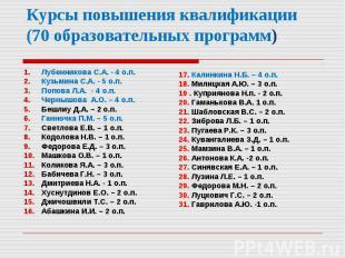 Лубенникова С.А. - 4 о.п. Кузьмина С.А.- 5 о.п. Попова Л.А. - 4 о.п. Черны