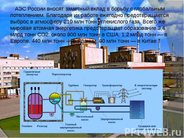 АЭС России вносят заметный вклад в борьбу с глобальным потеплением. Благодаря их работе ежегодно предотвращается выброс в атмосферу 210 млн тонн углекислого газа. Всего же мировая атомная энергетика предотвращает образование 3,4 млрд тонн СО2: около…
