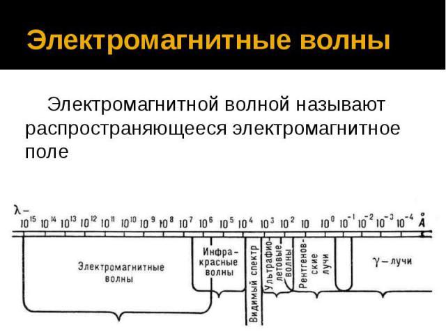 Электромагнитные волны Электромагнитной волной называют распространяющееся электромагнитное поле