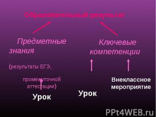 Образовательный результат Предметные знания (результаты ЕГЭ, промежуточной аттес