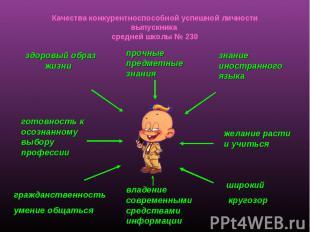Качества конкурентноспособной успешной личности выпускника средней школы № 230