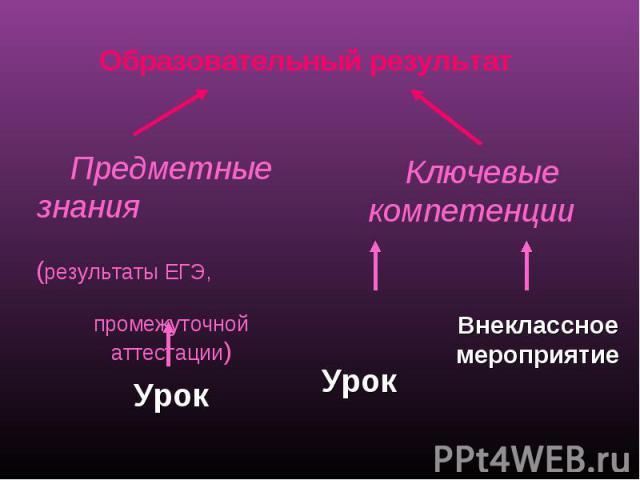 Образовательный результат Предметные знания (результаты ЕГЭ, промежуточной аттестации) Ключевые компетенции