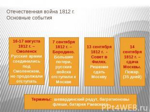 Отечественная война 1812 г. Основные события