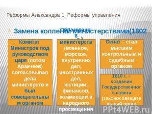 Реформы Александра 1. Реформы управления Замена коллегий министерствами(1802 г.)