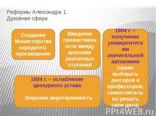 Реформы Александра 1. Духовная сфера Создание Министерства народного просвещения