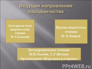 Ведущие направления народничества Бунтарское (или анархистское) течениеМ.А.Бакун
