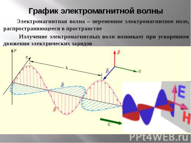 График электромагнитной волны Электромагнитная волна – переменное электромагнитное поле, распространяющееся в пространстве Излучение электромагнитных волн возникает при ускоренном движении электрических зарядов