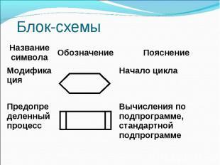 Блок-схемы