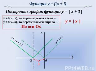 Функция y = f(x + l) Построить график функции y = | x + 3 |y = f(x+ a), то перем