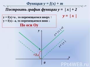Функция y = f(x) + m Построить график функции y = | x | + 2y = f(x)+a , то перем
