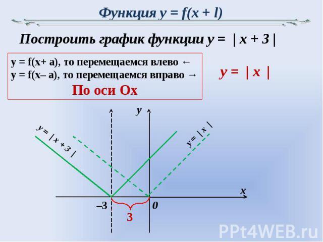 Функция y = f(x + l) Построить график функции y = | x + 3 |y = f(x+ a), то перемещаемся влево ←y = f(x– a), то перемещаемся вправо →По оси Ox