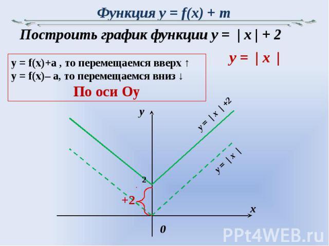 Функция y = f(x) + m Построить график функции y = | x | + 2y = f(x)+a , то перемещаемся вверх ↑y = f(x)– a, то перемещаемся вниз ↓По оси Oy