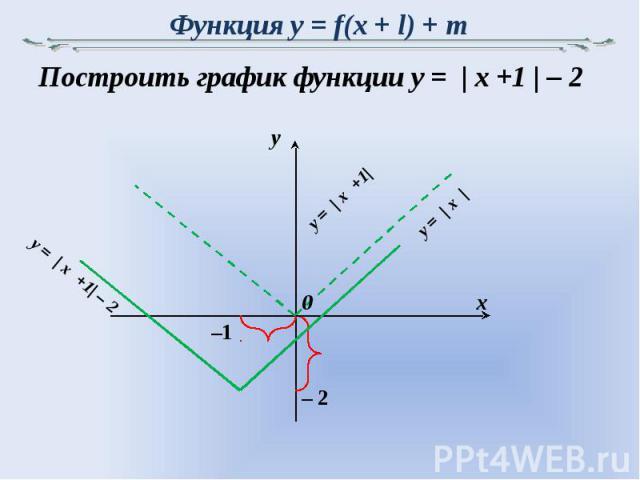 Функция y = f(x + l) + m Построить график функции y = | x +1 | – 2