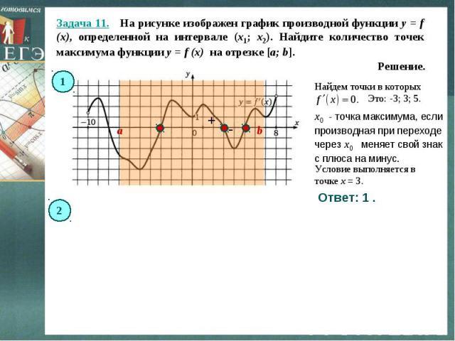 Задача 11. На рисунке изображен график производной функции y = f (x), определенной на интервале (x1; x2). Найдите количество точек максимума функции y = f (x) на отрезке [a; b]. Решение.Найдем точки в которых x0 - точка максимума, если производная …
