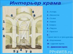 Интерьер храма1 – Алтарь 2 – Иконостас 3 – Солея 4 – Амвон 5 - Клирос6 – Паруса