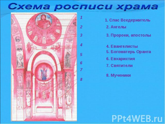 Схема росписи храма1. Спас Вседержитель2. Ангелы3. Пророки, апостолы4. Евангелисты5. Богоматерь Оранта6. Евхаристия7. Святители8. Мученики