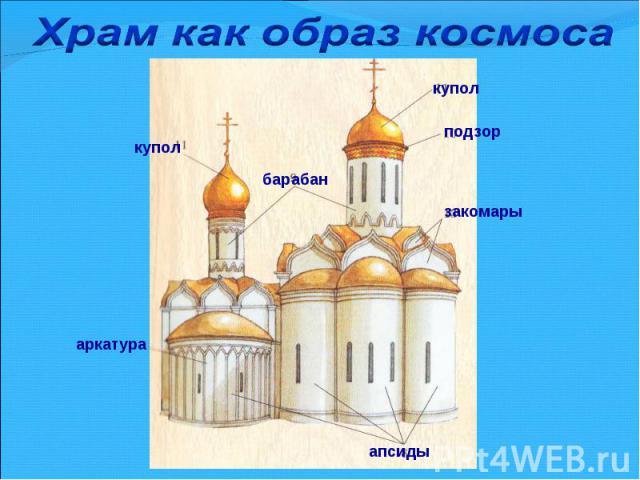 Храм как образ космоса
